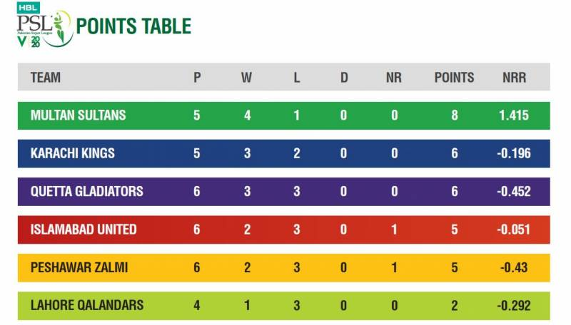 PSL 2020 stats after 16 matches
