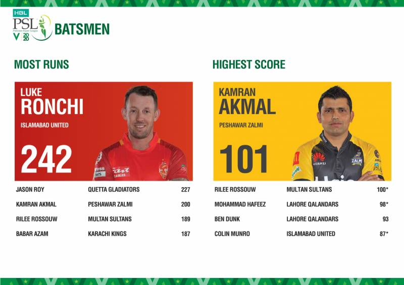 Here is PSL 2020 Stats Pack