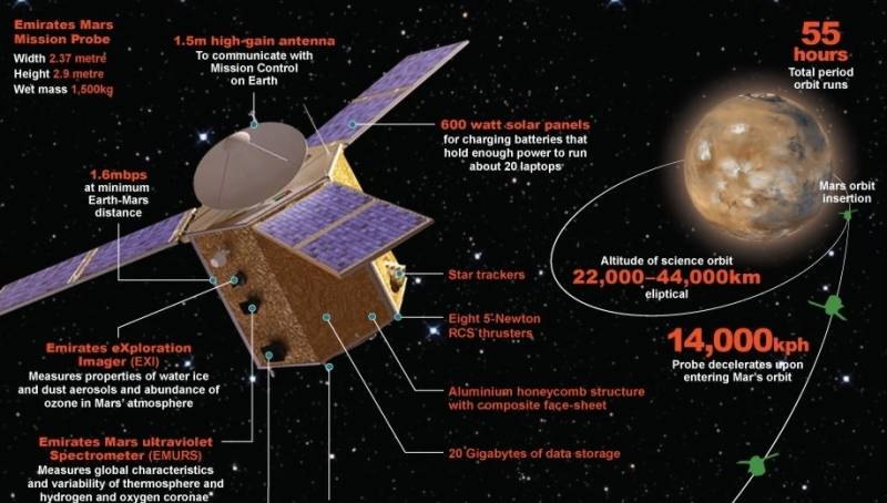 UAE to launch first Arab probe to Mars
