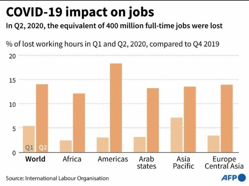 Global employment crisis deepening, equivalent of 400 mn jobs lost: UN