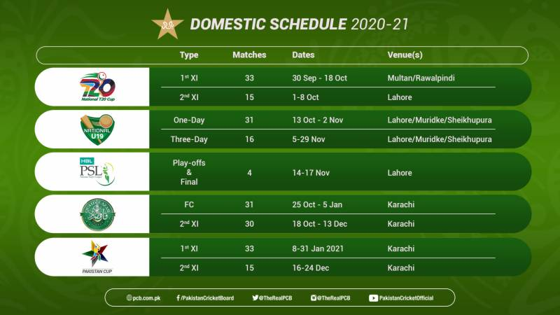 PCB announces 208-match 2020-21 domestic schedule