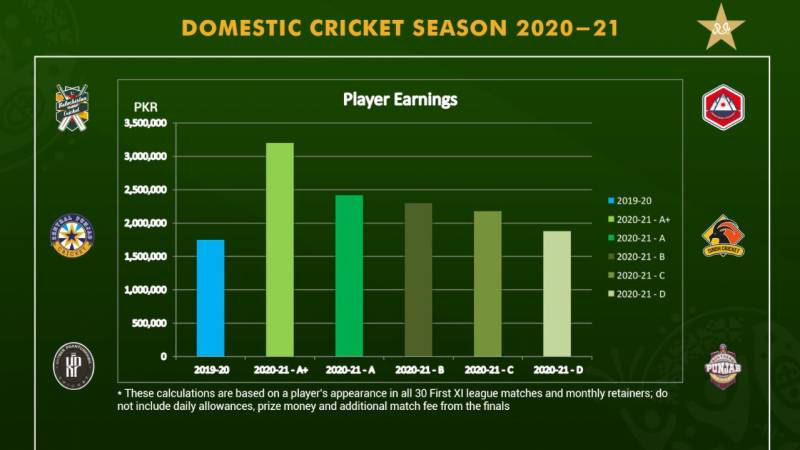 A+ category domestic player can earn over Rs3million