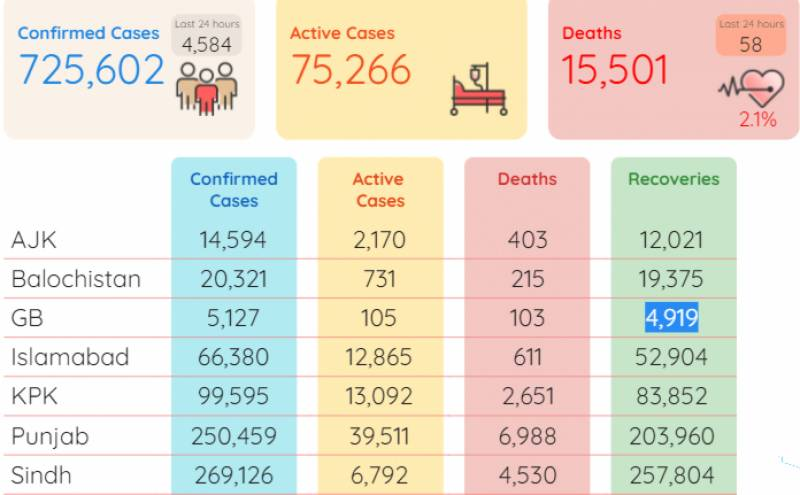 Pakistan reports 58 more deaths; 4,584 new virus cases