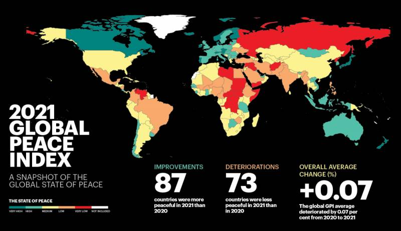 Global Peace Index shows Pakistan, India, America among most violent countries