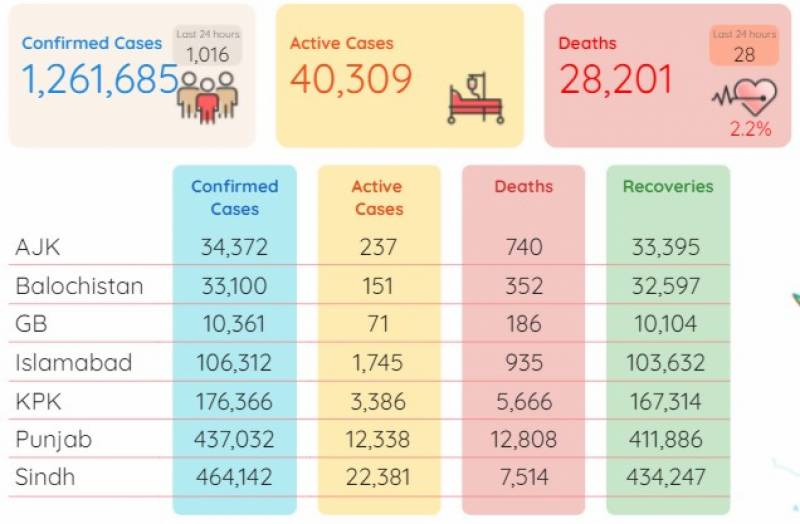 Pakistan lists another 28 corona deaths, 1,916 infections in a day